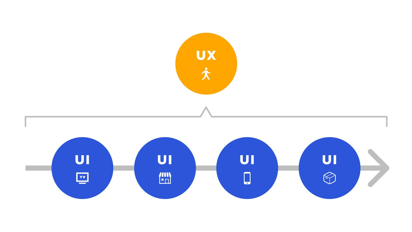 UXデザインとUIデザインの関係